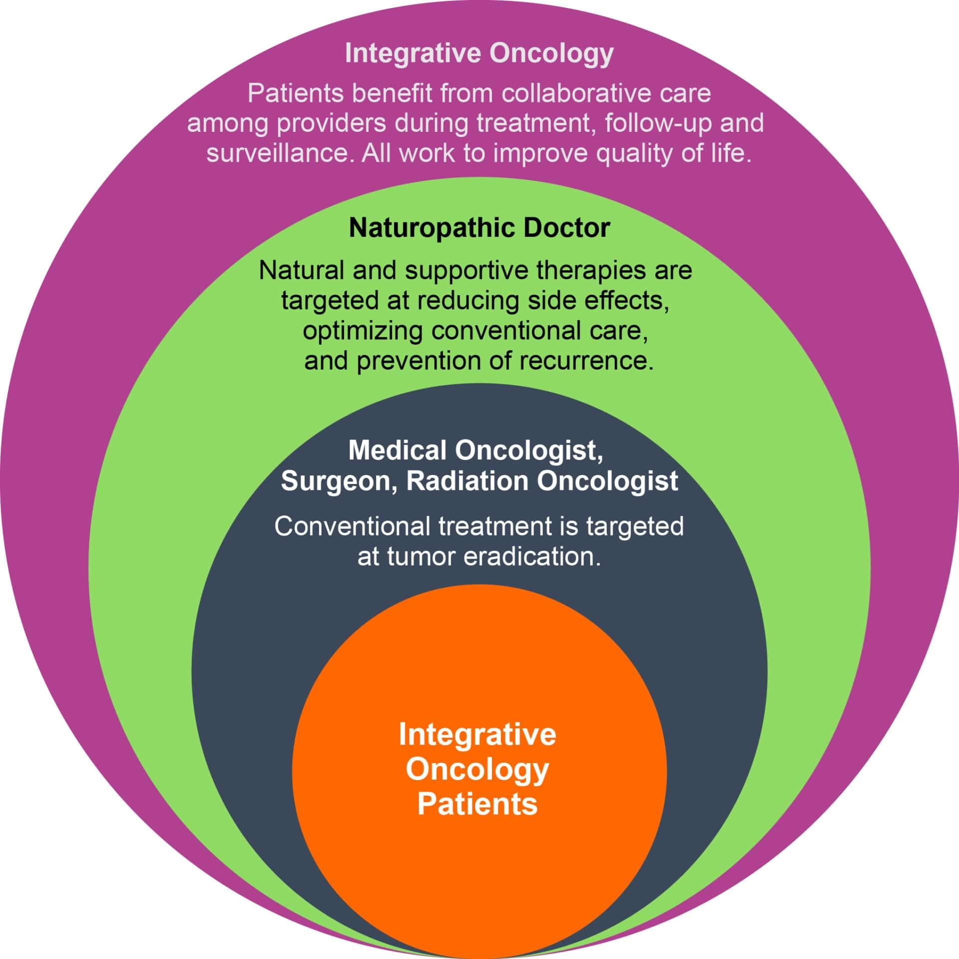 This diagram from OncANP describes the role of naturopathic cancer support in integrative oncology.
